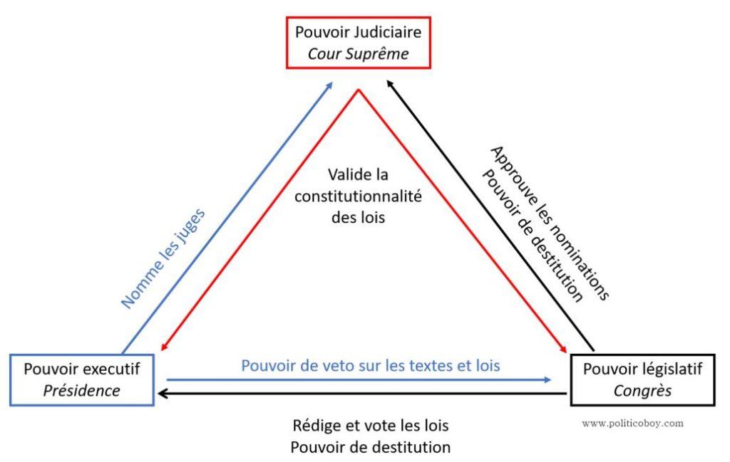 House Of Cards Comprendre Le Systeme Politique Americain Politicoboy